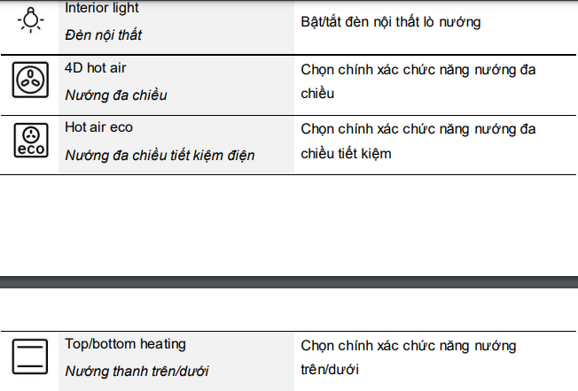 ký hiệu các chức năng trên bảng điều khiển lò nướng Bosch HBG635BB1 2