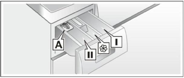 Ngăn chứa xà phòng máy giặt Bosch WAW28480SG