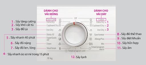 Ảnh bảng điều khiển máy sấy quần áo Bosch WTB86201SG